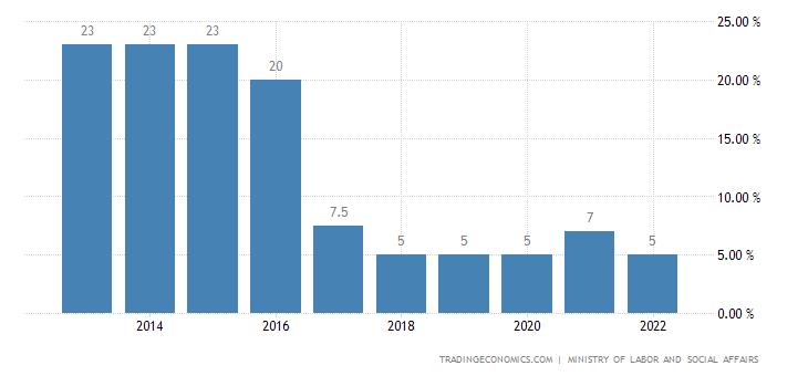 Armenia Social Security Rate