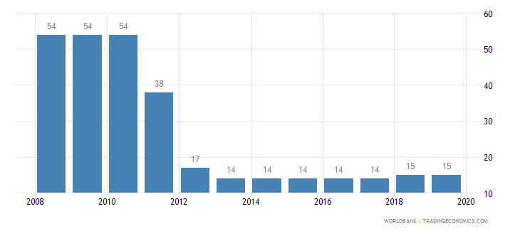 armenia tax payments number wb data