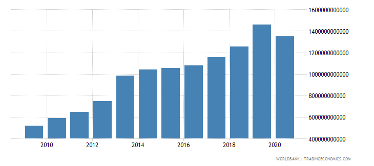 armenia tax revenue current lcu wb data
