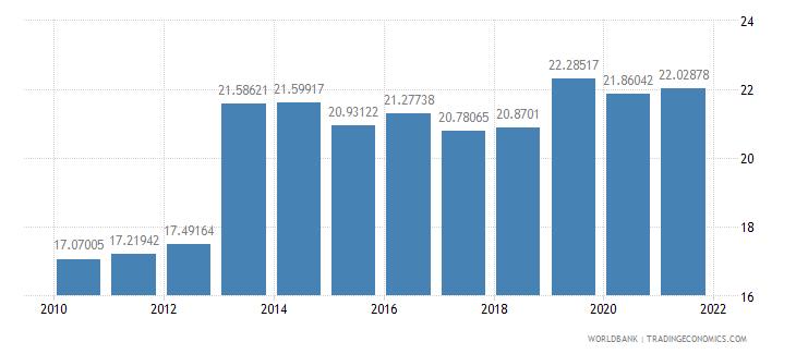 armenia tax revenue percent of gdp wb data