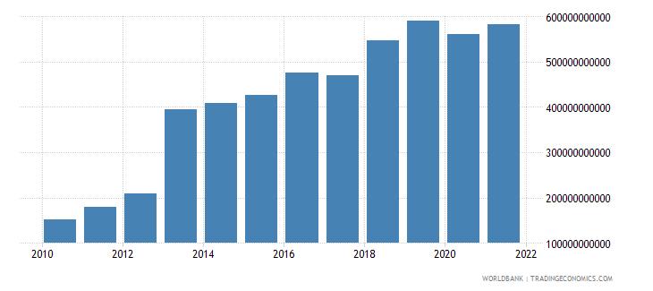 armenia taxes on income profits and capital gains current lcu wb data