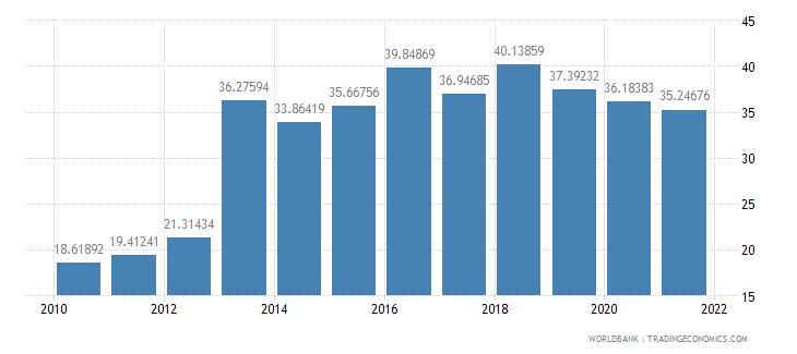 armenia taxes on income profits and capital gains percent of revenue wb data