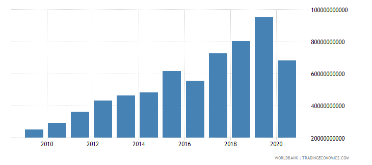 armenia taxes on international trade current lcu wb data