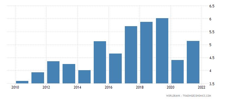 armenia taxes on international trade percent of revenue wb data
