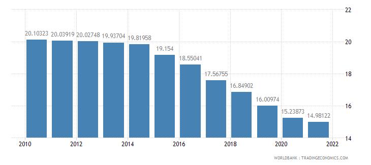 armenia telephone lines per 100 people wb data