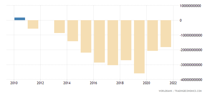 armenia terms of trade adjustment constant lcu wb data