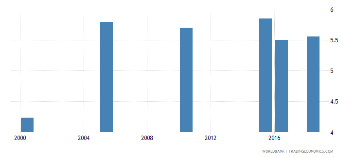 armenia total alcohol consumption per capita liters of pure alcohol projected estimates 15 years of age wb data