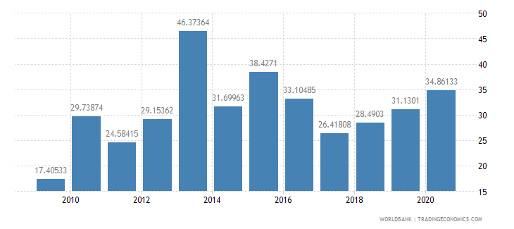 armenia total debt service percent of exports of goods services and income wb data
