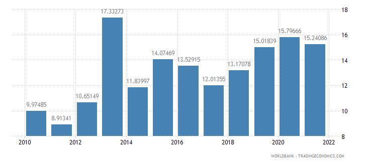 armenia total debt service percent of gni wb data