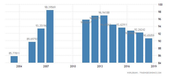 armenia total enrollment primary female percent net wb data