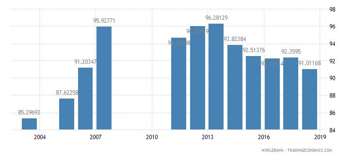 armenia total enrollment primary male percent net wb data