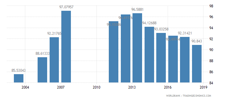 armenia total enrollment primary percent net wb data