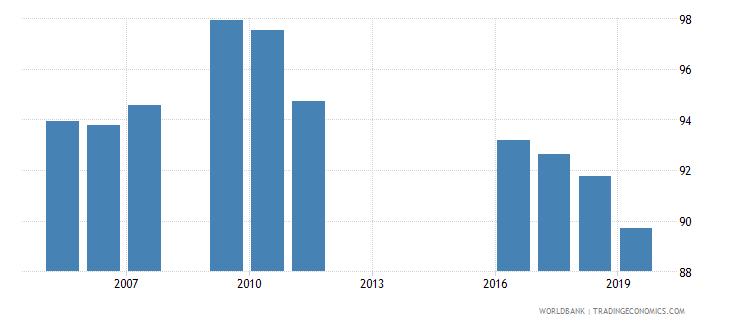 armenia total net enrolment rate lower secondary both sexes percent wb data