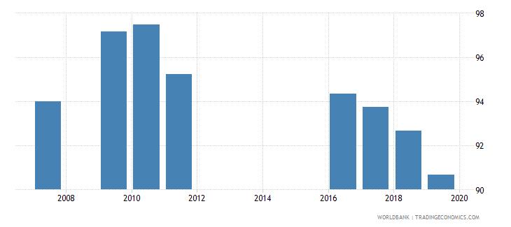 armenia total net enrolment rate lower secondary female percent wb data