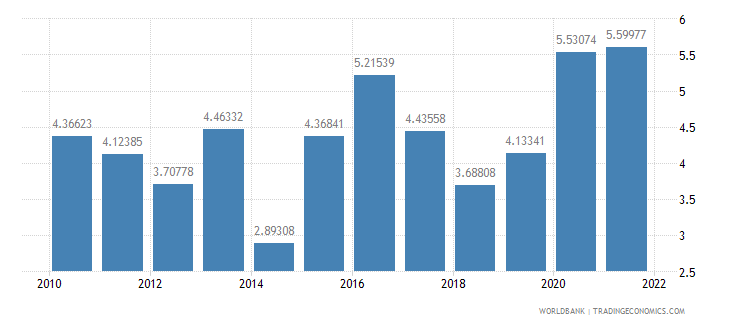 armenia total reserves in months of imports wb data