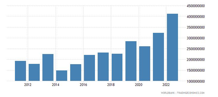 armenia total reserves minus gold us dollar wb data
