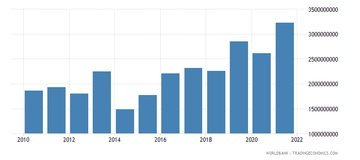 armenia total reserves minus gold us dollar wb data