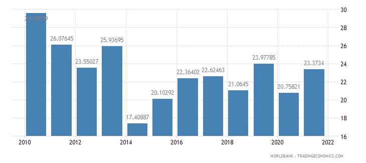 armenia total reserves percent of total external debt wb data