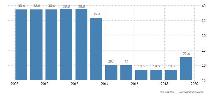 armenia total tax rate percent of profit wb data
