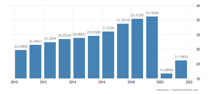 armenia trade in services percent of gdp wb data