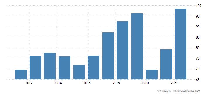 armenia trade percent of gdp wb data