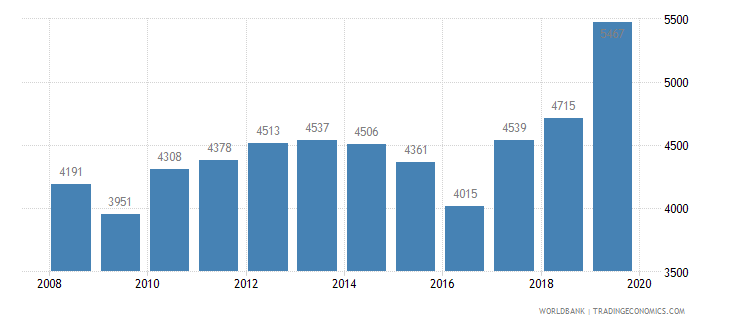 armenia trademark applications total wb data