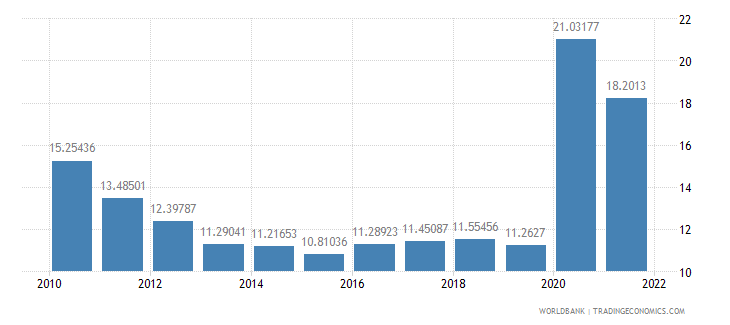 armenia transport services percent of service exports bop wb data