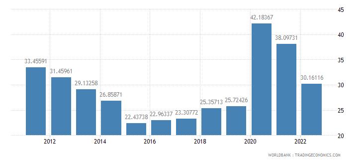 armenia transport services percent of service imports bop wb data