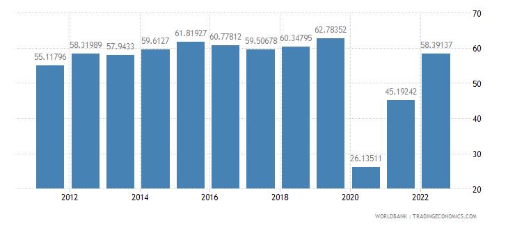 armenia travel services percent of service exports bop wb data