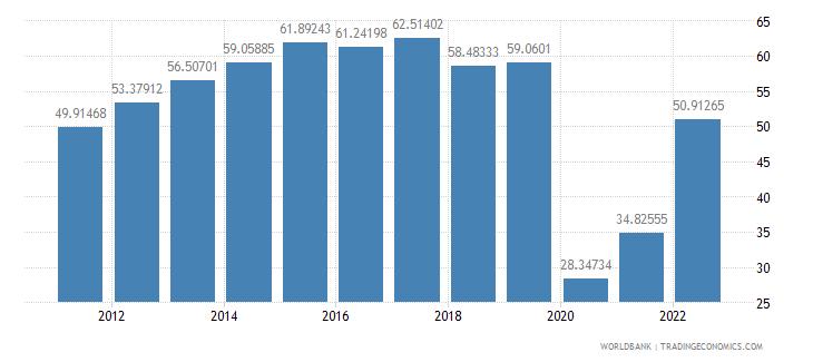 armenia travel services percent of service imports bop wb data