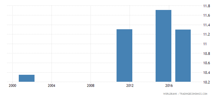 armenia uis mean years of schooling of the population age 25 female wb data