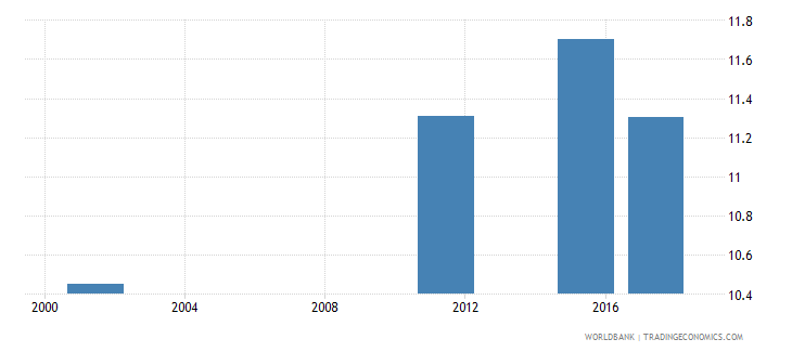 armenia uis mean years of schooling of the population age 25 total wb data