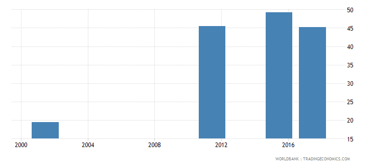 armenia uis percentage of population age 25 with at least a completed short cycle tertiary degree isced 5 or higher female wb data
