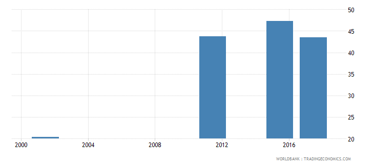 armenia uis percentage of population age 25 with at least a completed short cycle tertiary degree isced 5 or higher total wb data
