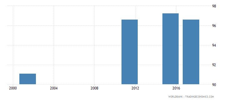 armenia uis percentage of population age 25 with at least completed lower secondary education isced 2 or higher total wb data