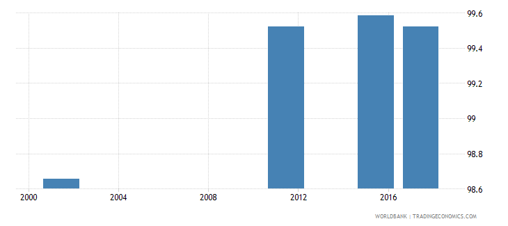 armenia uis percentage of population age 25 with at least completed primary education isced 1 or higher male wb data