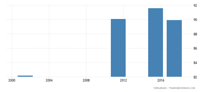 armenia uis percentage of population age 25 with at least completed upper secondary education isced 3 or higher male wb data