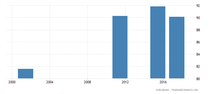 armenia uis percentage of population age 25 with at least completed upper secondary education isced 3 or higher total wb data