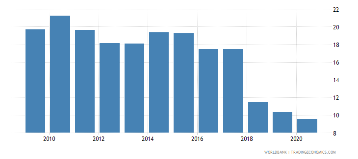 armenia unemployment female percent of female labor force national estimate wb data