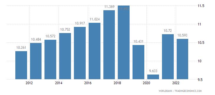 armenia unemployment female percent of female labor force wb data