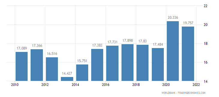 armenia unemployment male percent of male labor force wb data