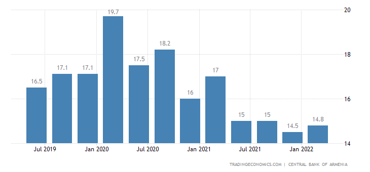 Armenia Unemployment Rate