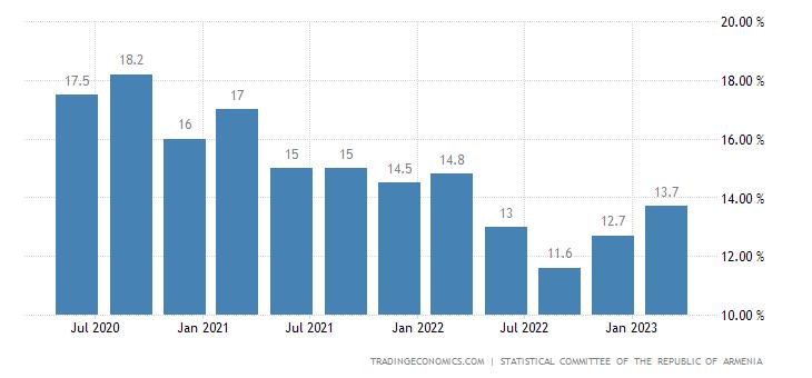 Armenia Unemployment Rate