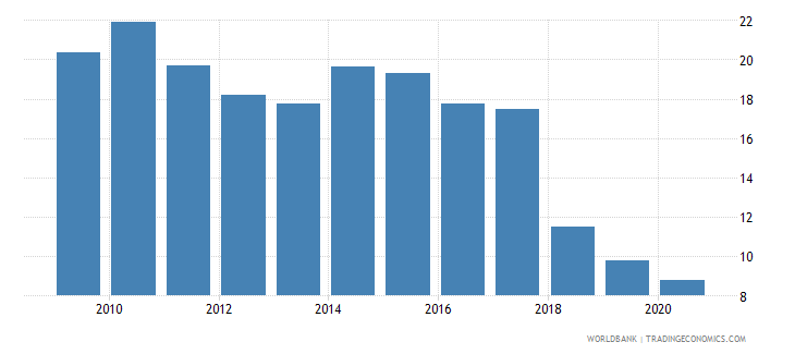 armenia unemployment with intermediate education female wb data