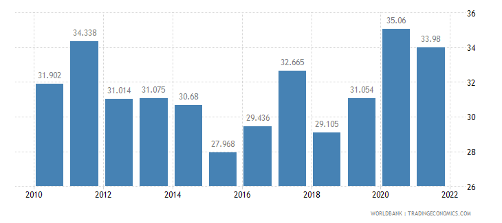 armenia unemployment youth male percent of male labor force ages 15 24 wb data