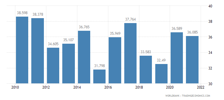 armenia unemployment youth total percent of total labor force ages 15 24 wb data