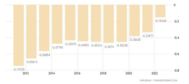 armenia urban population growth annual percent wb data