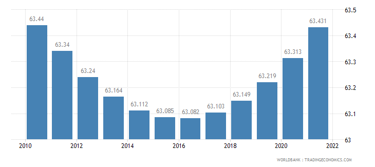 armenia urban population percent of total wb data