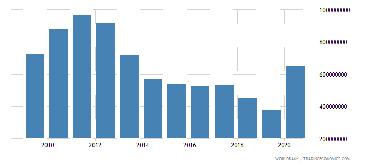 armenia use of imf credit dod us dollar wb data