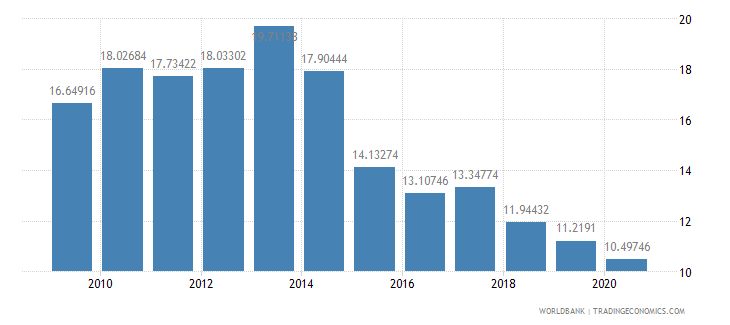 armenia workers remittances and compensation of employees received percent of gdp wb data